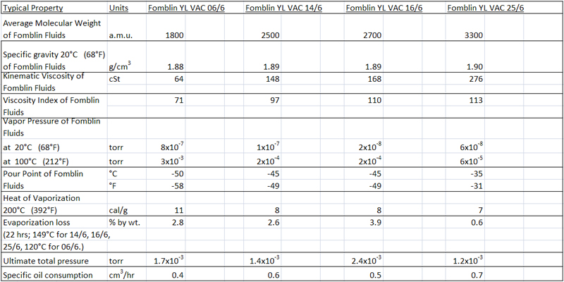 Fomblin YL VAC Grades Typical Physical Properties