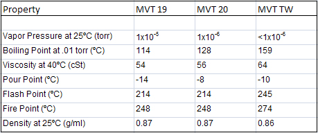 MVT Specifications